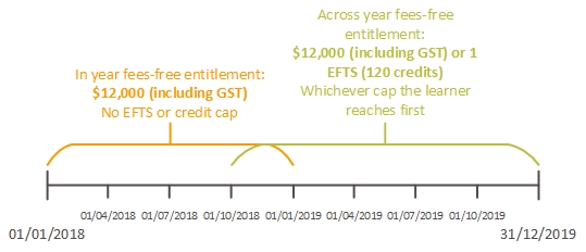 Figure 2: Across year fees-free entitlement