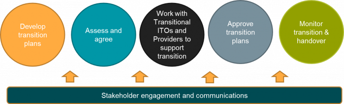 A diagram showing five circles with a bar underneath and arrows pointing up to indicate support. The circles read: Develop transition plan, Assess and agree, Work with Transitional ITOs and providers to support transition, approve transition plan, monitor transition and handover. The bar at the bottom of the picture reads: Stakeholder engagement and communications